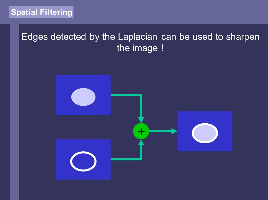 Spatial Filtering Edges detected by the Laplacian can be used to sharpen the image ! +