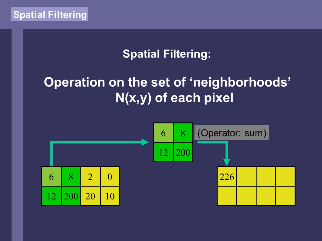 Spatial Filtering: Operation on the set of 'neighborhoods' N(x,y) of each pixel 6820 122002010 226 68 12200 (Operator: sum)