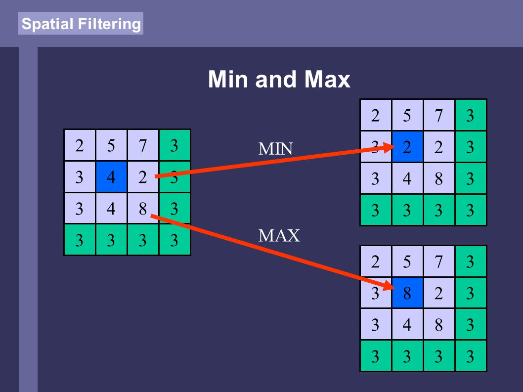 Spatial Filtering Min and Max 4 5 4 7 2 8 2 3 3 3 3 3 3333 MIN MAX 2 5 4 7 2 8 2 3 3 3 3 3 3333 8 5 4 7 2 8 2 3 3 3 3 3 3333