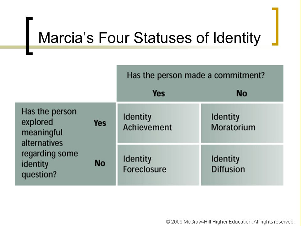 © 2009 McGraw-Hill Higher Education. All rights reserved. Marcia's Four Statuses of Identity