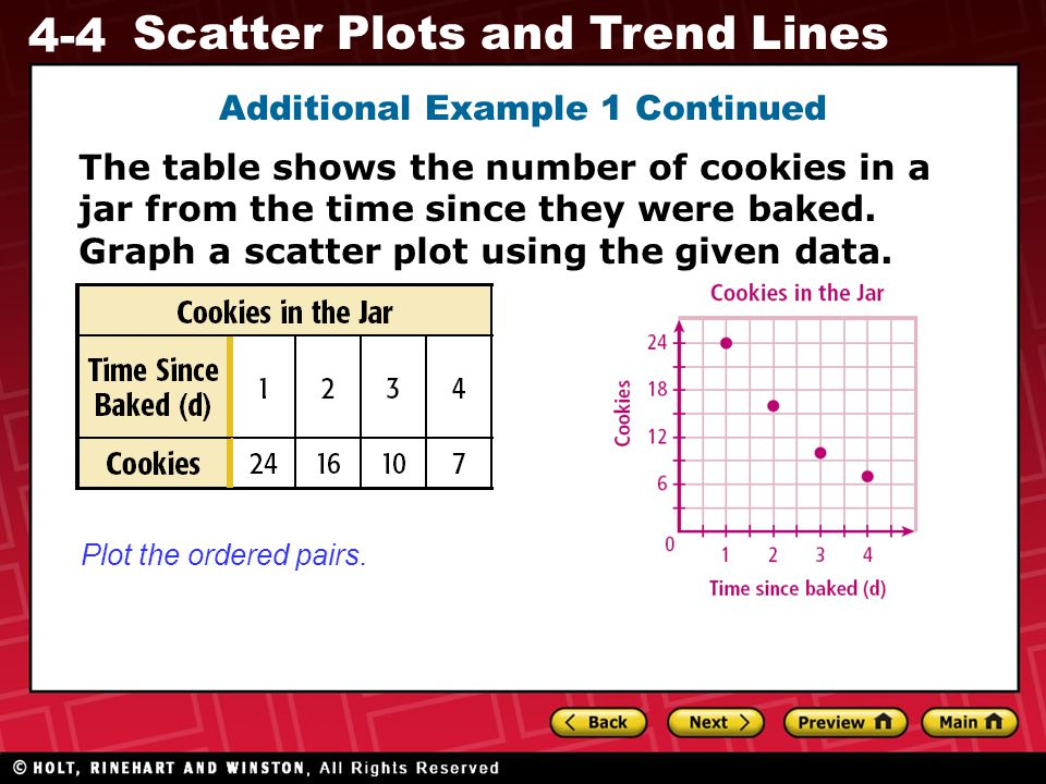 4-4 Scatter Plots and Trend Lines Graph A Graph BGraph C Graph B shows negative time, so it is incorrect.