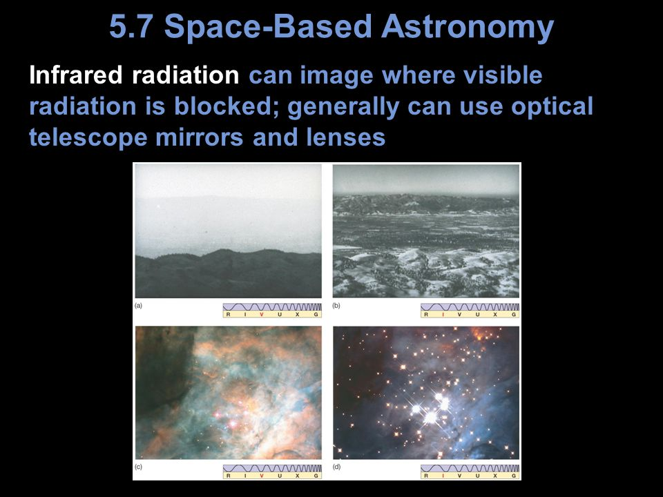 Infrared radiation can image where visible radiation is blocked; generally can use optical telescope mirrors and lenses 5.7 Space-Based Astronomy