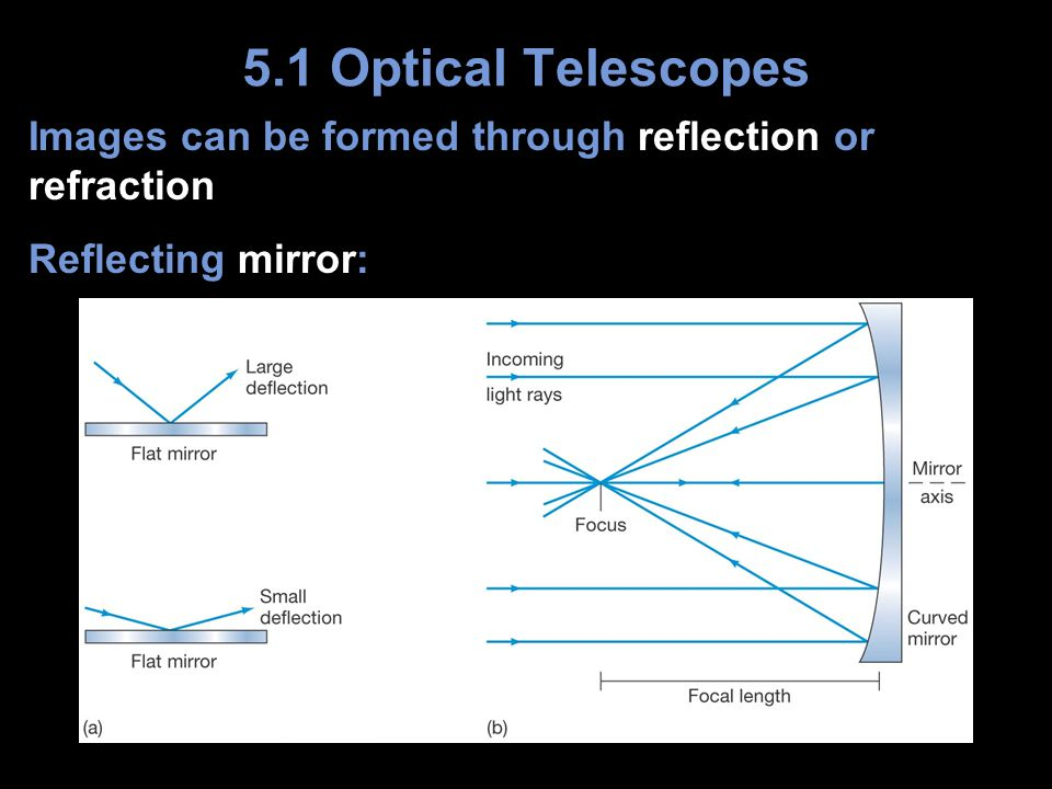 Images can be formed through reflection or refraction Reflecting mirror: 5.1 Optical Telescopes