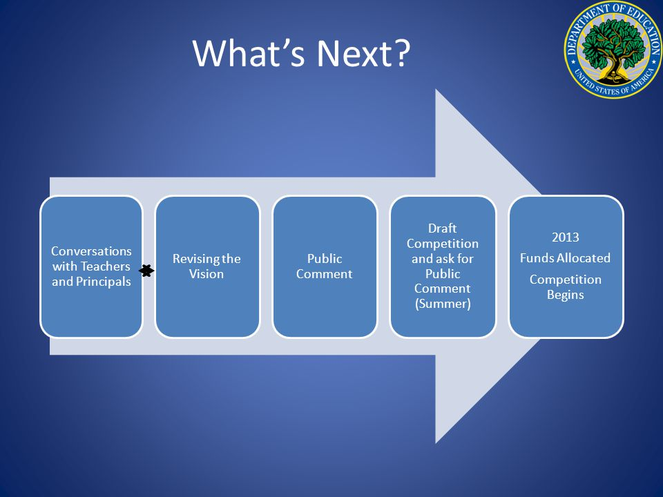 What's Next? Conversations with Teachers and Principals Revising the Vision Public Comment Draft Competition and ask for Public Comment (Summer) 2013