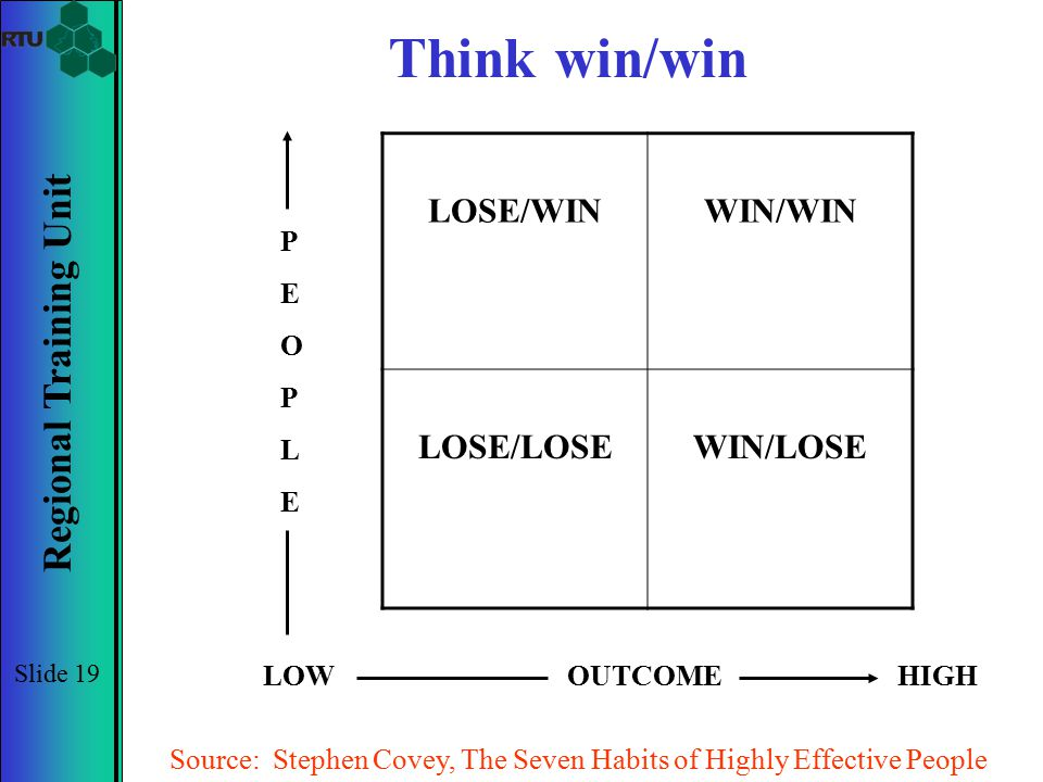 Regional Training Unit Slide 19 Think win/win LOSE/WINWIN/WIN LOSE/LOSEWIN/LOSE PEOPLEPEOPLE LOWOUTCOMEHIGH Source: Stephen Covey, The Seven Habits of