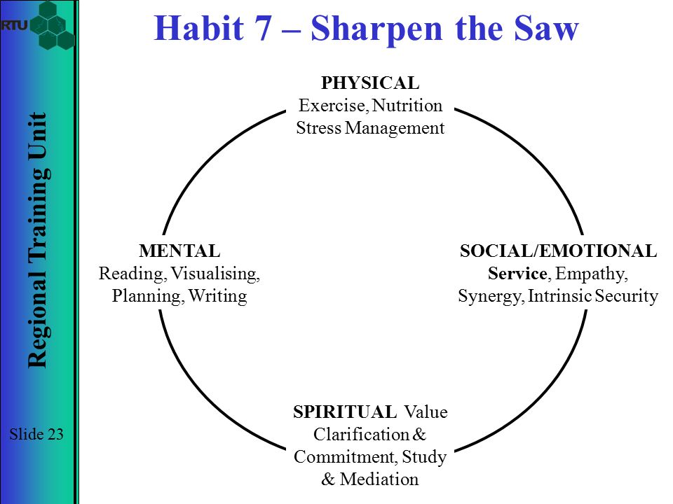 Regional Training Unit Slide 23 Habit 7 – Sharpen the Saw PHYSICAL Exercise, Nutrition Stress Management MENTAL Reading, Visualising, Planning, Writin