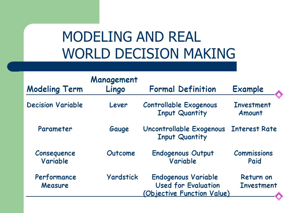 MODELING AND REAL WORLD DECISION MAKING Modeling Term Management Lingo Formal DefinitionExample Decision Variable Lever Controllable Exogenous Investment Input Quantity Amount Parameter Gauge Uncontrollable Exogenous Interest Rate Input Quantity Consequence Outcome Endogenous Output Commissions Variable Variable Paid Performance Yardstick Endogenous Variable Return on Measure Used for Evaluation Investment (Objective Function Value)