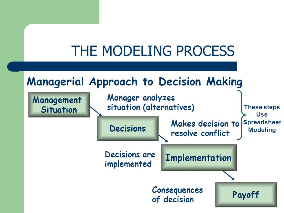 THE MODELING PROCESS Managerial Approach to Decision Making Manager analyzes situation (alternatives) Makes decision to resolve conflict Decisions are implemented Consequences of decision These steps Use Spreadsheet Modeling
