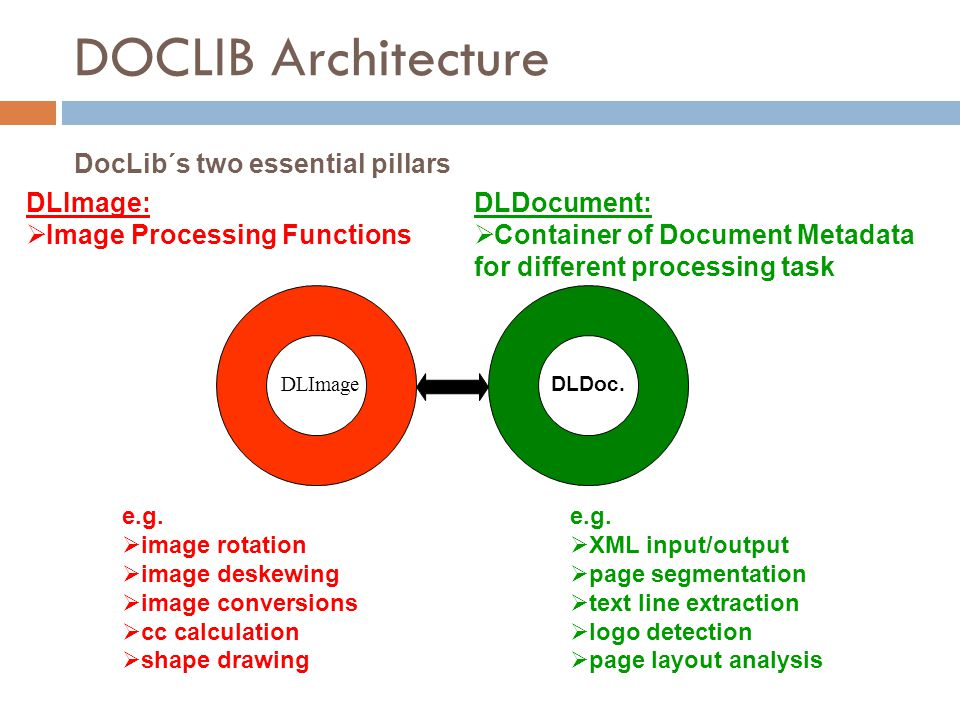 DOCLIB Architecture DLImage e.g.  XML input/output  page segmentation  text line extraction  logo detection  page layout analysis DocLib´s two es