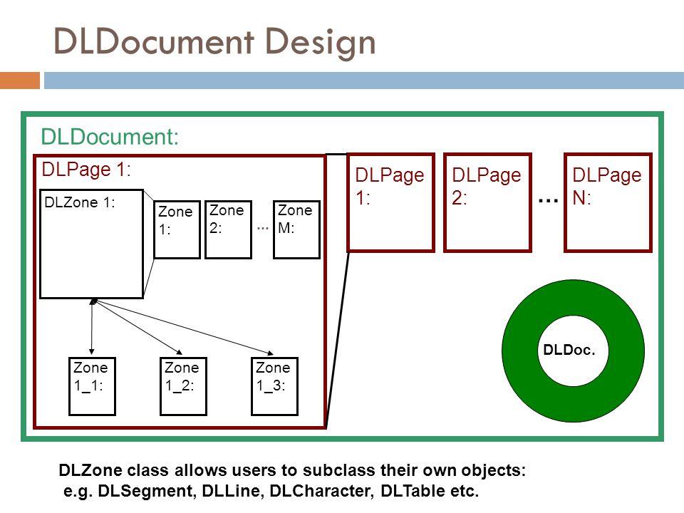 DLDocument Design DLDocument: … DLPage 1: DLPage 1: DLPage 2: DLPage N: DLDoc.