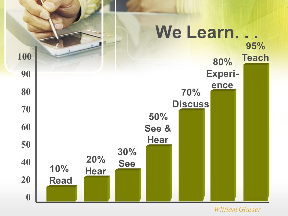 0 20 40 50 60 70 80 90 100 10% Read 20% Hear 30% See 50% See & Hear 70% Discuss 80% Experi- ence 95% Teach We Learn...