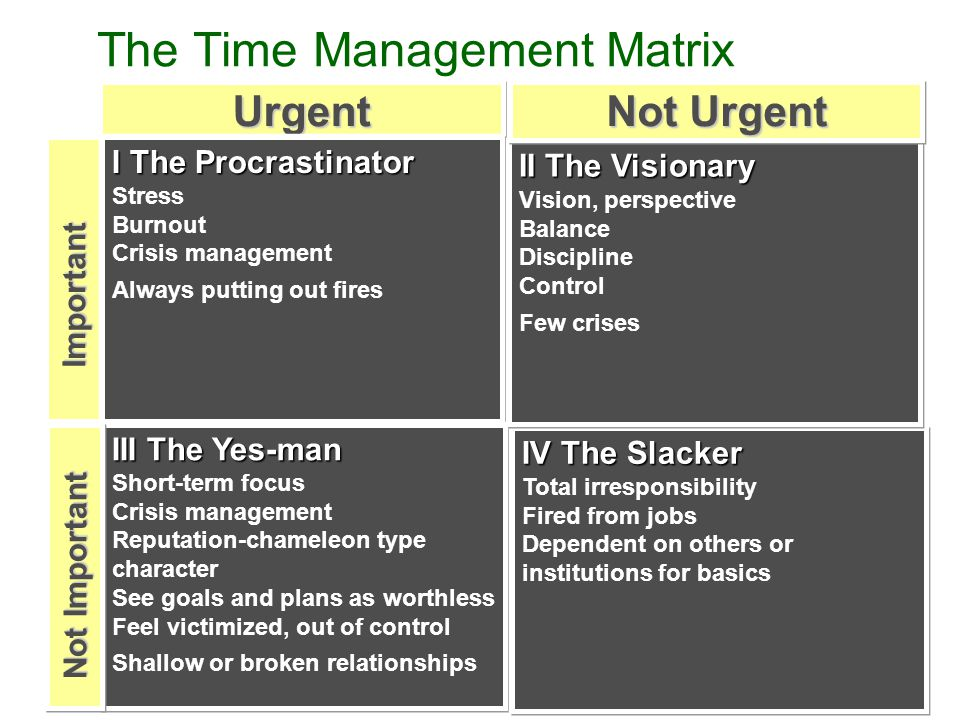 The Time Management MatrixUrgent Important I The Procrastinator Stress Burnout Crisis management Always putting out fires III The Yes-man Short-term focus Crisis management Reputation-chameleon type character See goals and plans as worthless Feel victimized, out of control Shallow or broken relationships IV The Slacker Total irresponsibility Fired from jobs Dependent on others or institutions for basics II The Visionary Vision, perspective Balance Discipline Control Few crises Not Important Not Urgent