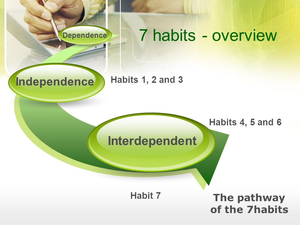 Interdependent Independence Dependence The pathway of the 7habits 7 habits - overview Habits 1, 2 and 3 Habits 4, 5 and 6 Habit 7