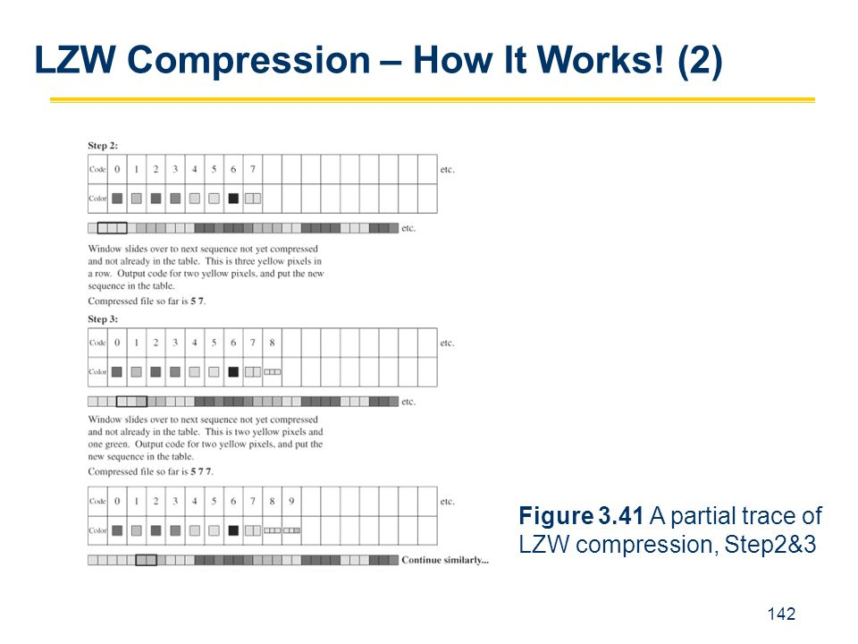 142 LZW Compression – How It Works! (2) Figure 3.41 A partial trace of LZW compression, Step2&3