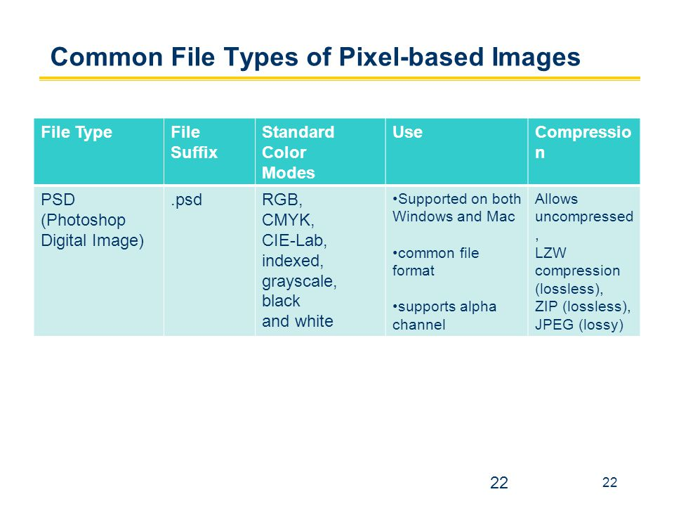 22 Common File Types of Pixel-based Images 22 File TypeFile Suffix Standard Color Modes UseCompressio n PSD (Photoshop Digital Image).psdRGB, CMYK, CI