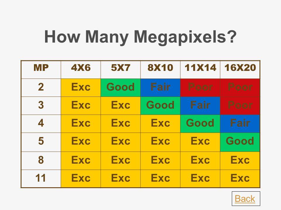 How Many Megapixels.