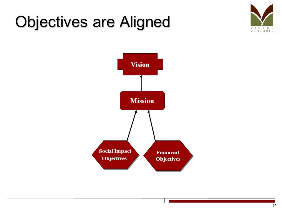 10 Objectives are Aligned Vision Social Impact Objectives Social Impact Objectives Financial Objectives Financial Objectives Mission