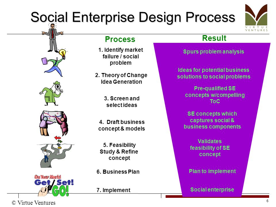 6 Social Enterprise Design Process 2. Theory of Change Idea Generation 5.