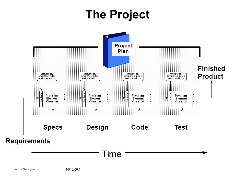 10/13/00.1 tomg@halcyon.com The Project Requirements Finished Product SpecsDesignCodeTest Time Project Plan
