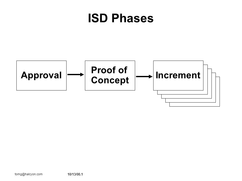 10/13/00.1 tomg@halcyon.com ISD Phases Approval Proof of Concept Increment