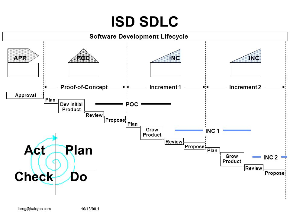 10/13/00.1 tomg@halcyon.com ISD SDLC Software Development Lifecycle ApprovalPlan Dev Initial Product Propose Review Grow Product Plan APRINCPOCINC Review Propose Grow Product Plan Review Propose Proof-of-ConceptIncrement 2Increment 1 Plan DoCheck Act POC INC 2 INC 1