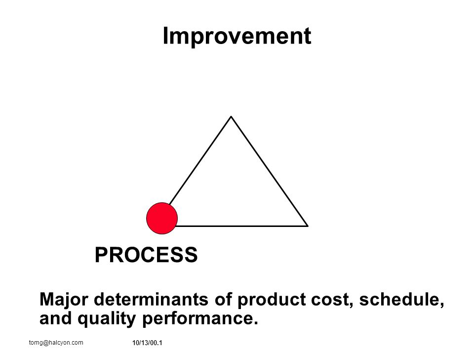 10/13/00.1 tomg@halcyon.com Improvement PROCESS Major determinants of product cost, schedule, and quality performance.