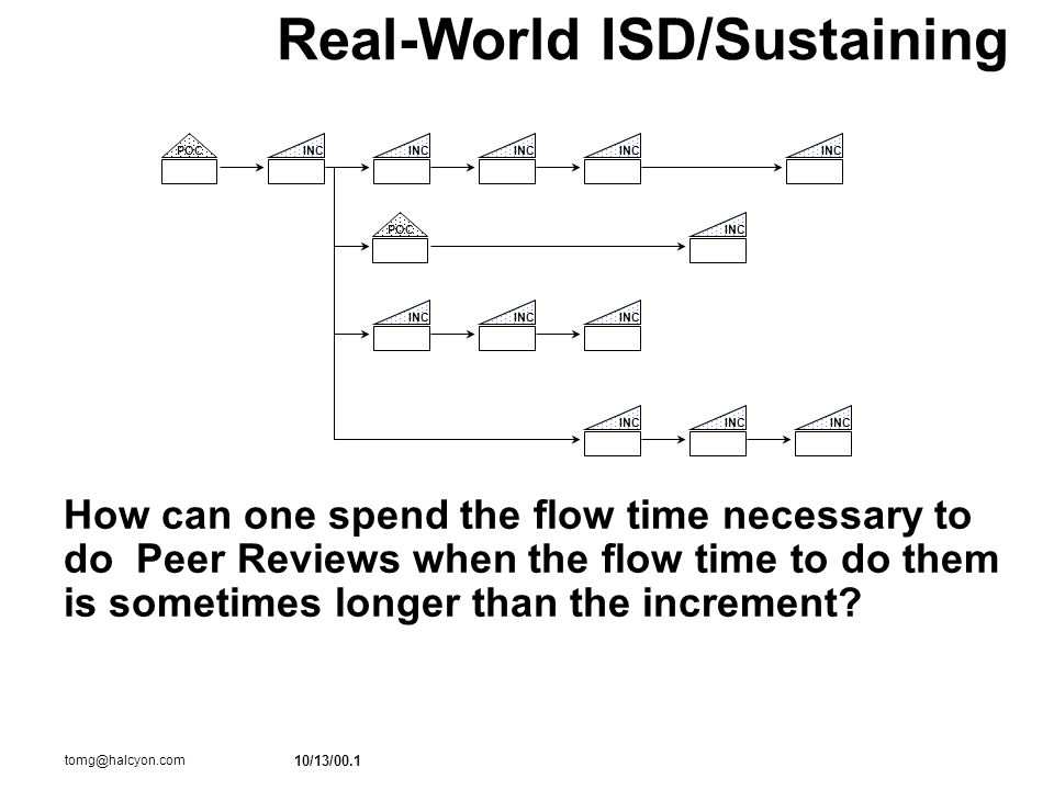 10/13/00.1 tomg@halcyon.com INCPOCINC POC Real-World ISD/Sustaining How can one spend the flow time necessary to do Peer Reviews when the flow time to do them is sometimes longer than the increment