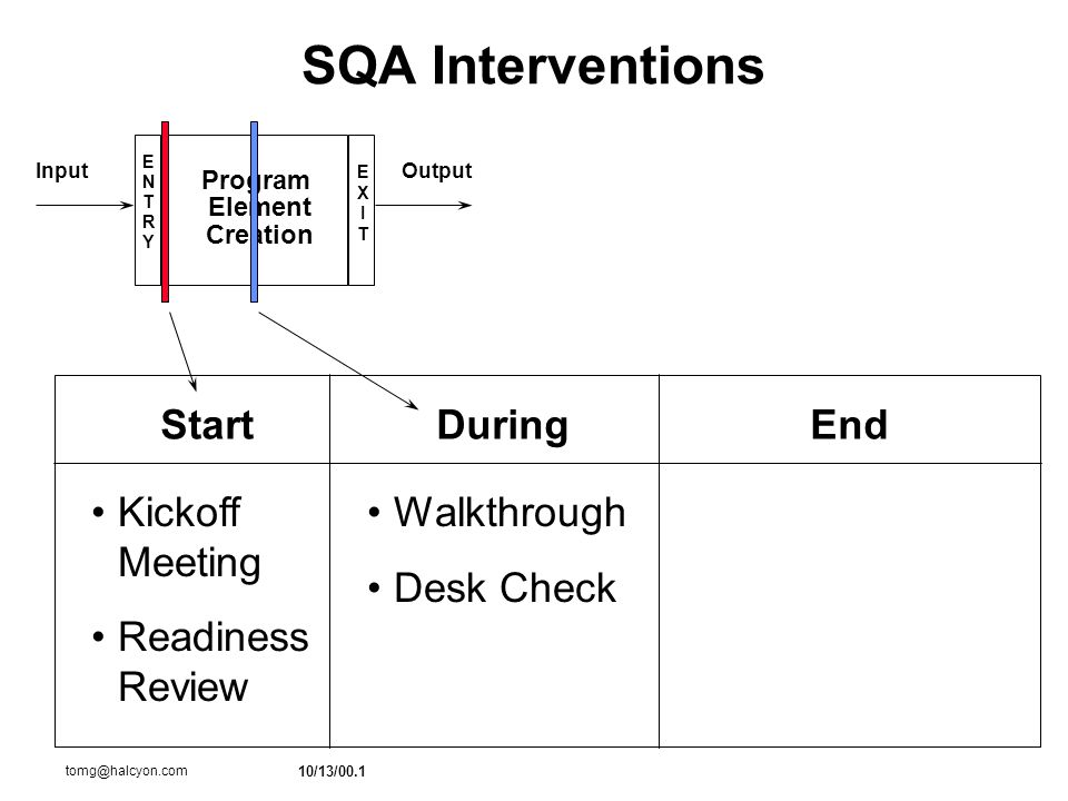 10/13/00.1 tomg@halcyon.com SQA Interventions Output ENTRYENTRY EXITEXIT Input Program Element Creation StartDuringEnd Walkthrough Desk Check Kickoff Meeting Readiness Review