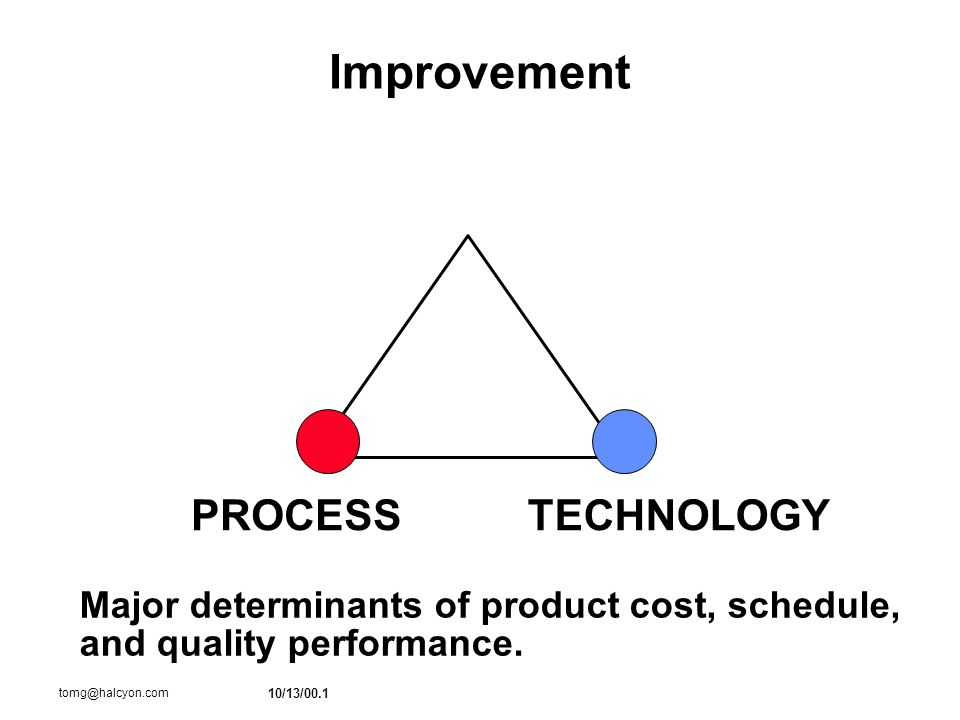 10/13/00.1 tomg@halcyon.com Improvement PROCESSTECHNOLOGY Major determinants of product cost, schedule, and quality performance.