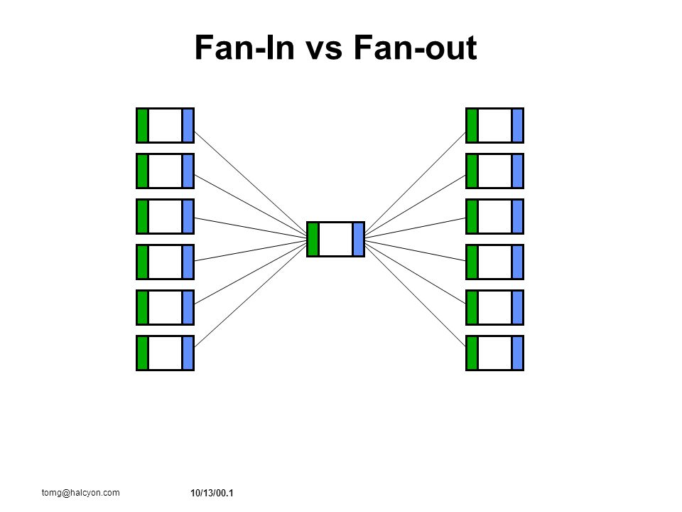 10/13/00.1 tomg@halcyon.com Fan-In vs Fan-out