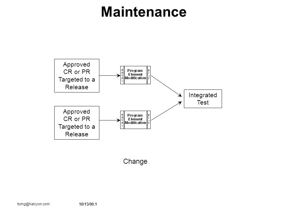 10/13/00.1 tomg@halcyon.com Maintenance Change Approved CR or PR Targeted to a Release Approved CR or PR Targeted to a Release Integrated Test