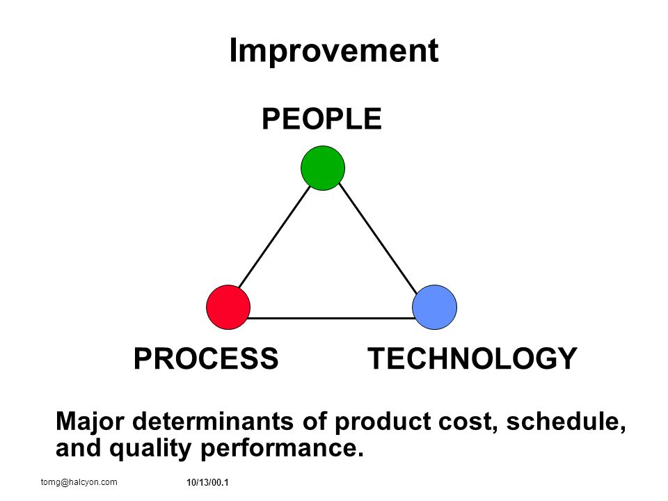 10/13/00.1 tomg@halcyon.com Improvement PEOPLE PROCESSTECHNOLOGY Major determinants of product cost, schedule, and quality performance.