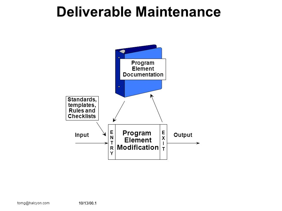 10/13/00.1 tomg@halcyon.com Deliverable Maintenance Output Standards, templates, Rules and Checklists Program Element Modification ENTRYENTRY EXITEXIT Program Element Documentation Input