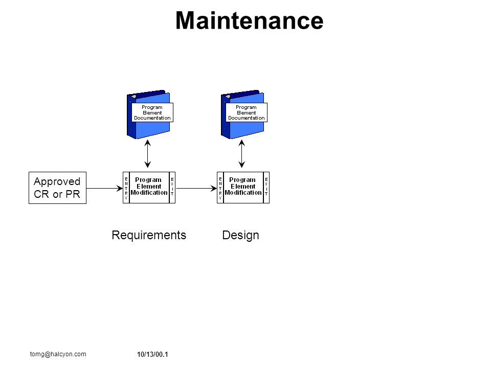 10/13/00.1 tomg@halcyon.com Maintenance RequirementsDesign Approved CR or PR