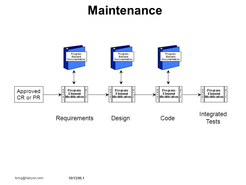 10/13/00.1 tomg@halcyon.com Maintenance RequirementsDesignCode Approved CR or PR Integrated Tests