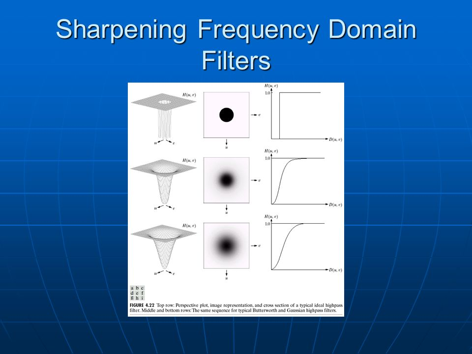 Sharpening Frequency Domain Filters