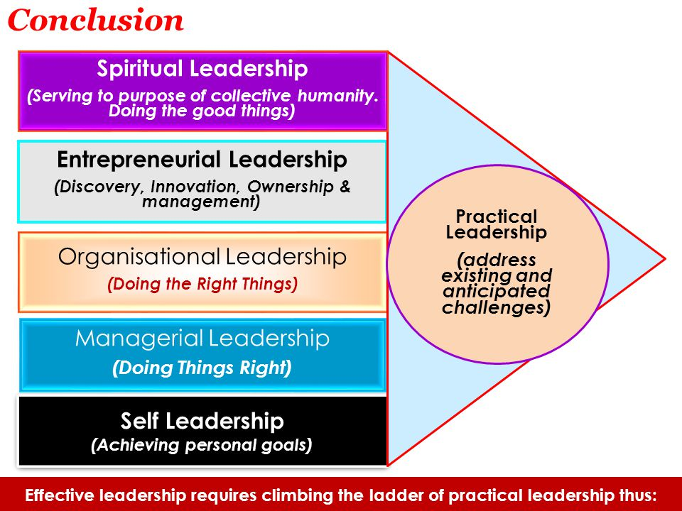 Conclusion Effective leadership requires climbing the ladder of practical leadership thus: Organisational Leadership (Doing the Right Things) Entrepreneurial Leadership (Discovery, Innovation, Ownership & management) Managerial Leadership (Doing Things Right) Self Leadership (Achieving personal goals) Self Leadership (Achieving personal goals) Spiritual Leadership (Serving to purpose of collective humanity.