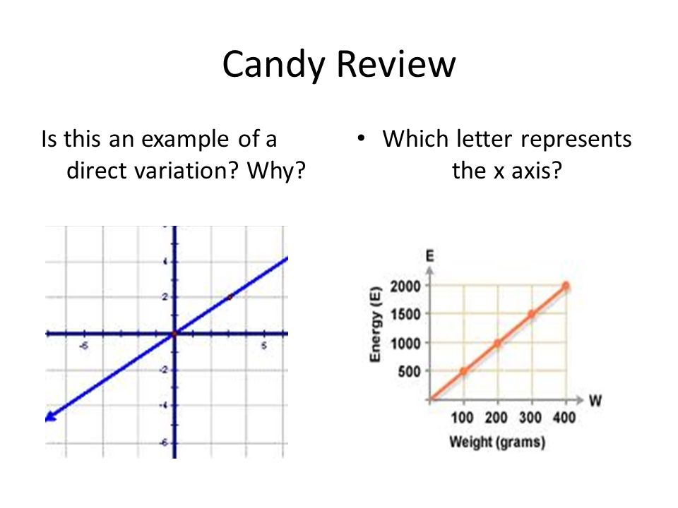 Candy Review Is this an example of a direct variation? Why? Which letter represents the x axis?