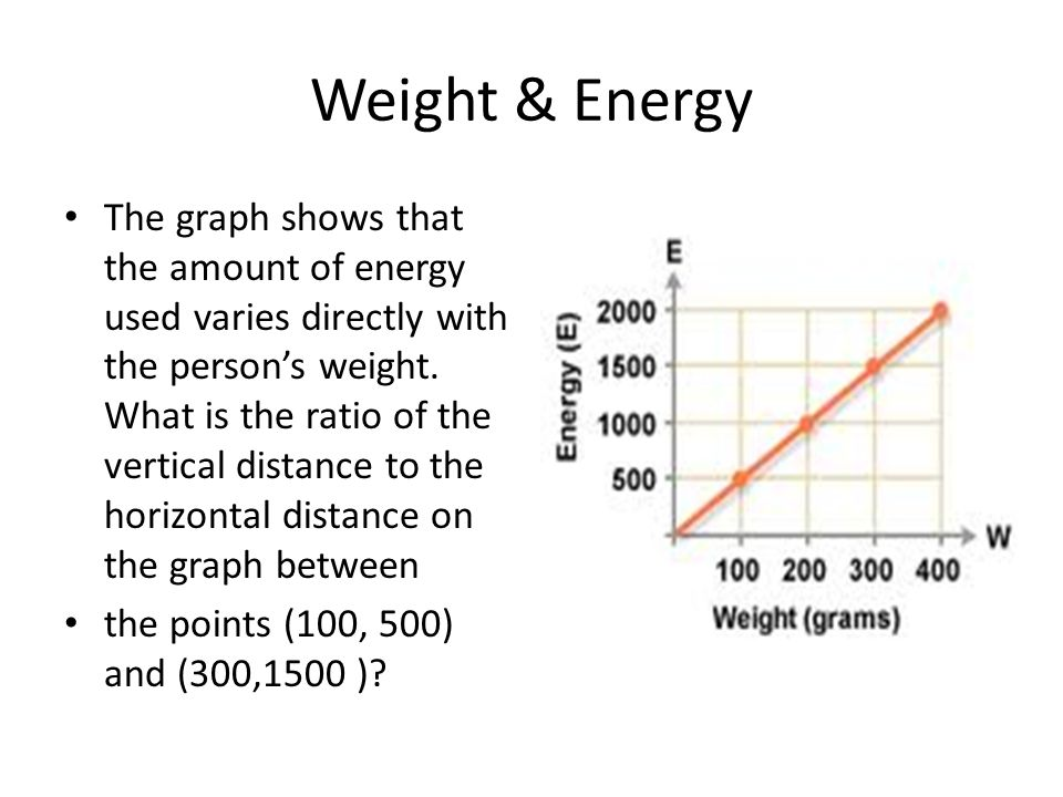 Weight & Energy The graph shows that the amount of energy used varies directly with the person's weight. What is the ratio of the vertical distance to