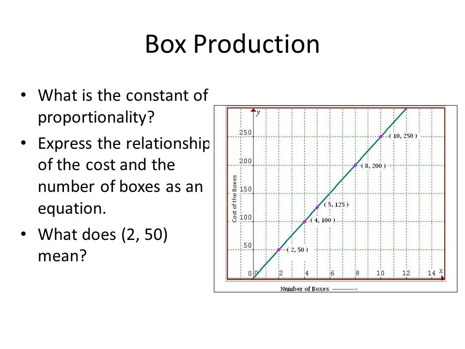 Box Production What is the constant of proportionality? Express the relationship of the cost and the number of boxes as an equation. What does (2, 50)