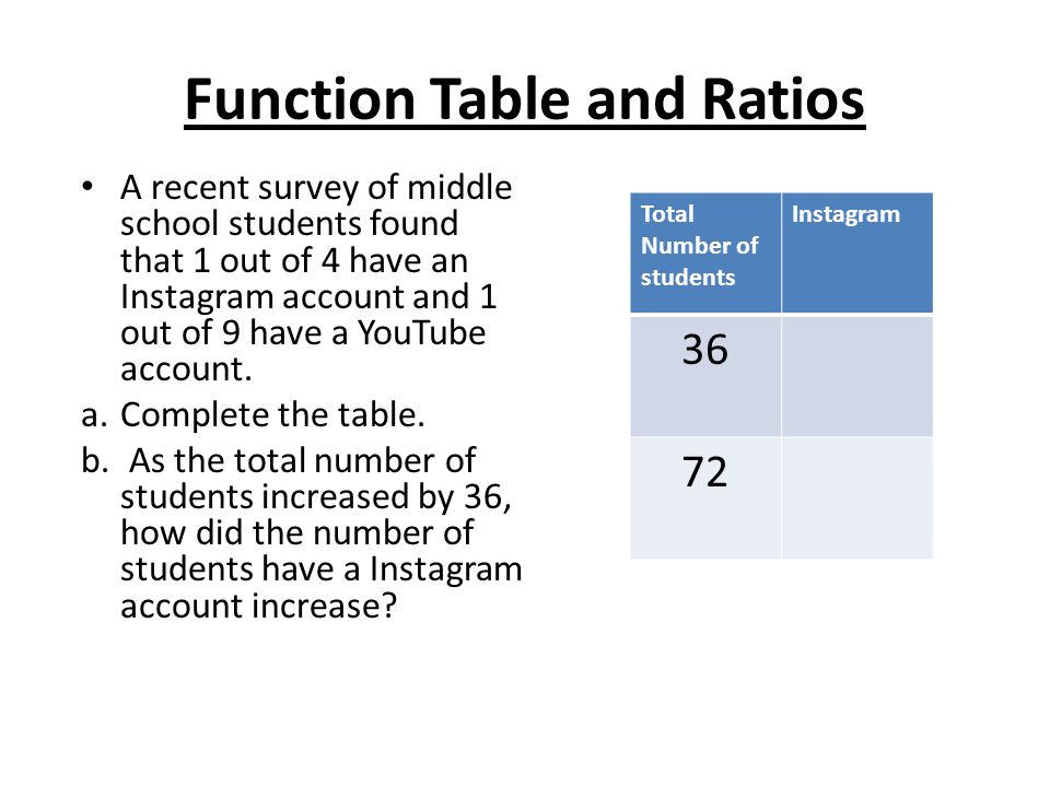 Function Table and Ratios Total Number of students Instagram 36 72 A recent survey of middle school students found that 1 out of 4 have an Instagram a