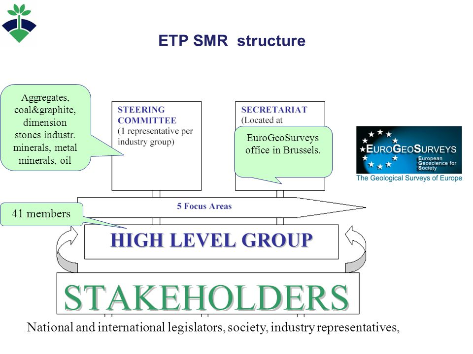 ETP SMR structure National and international legislators, society, industry representatives, 41 members Aggregates, coal&graphite, dimension stones in