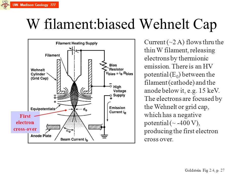 W filament:biased Wehnelt Cap Current (~2 A) flows thru the thin W filament, releasing electrons by thermionic emission.