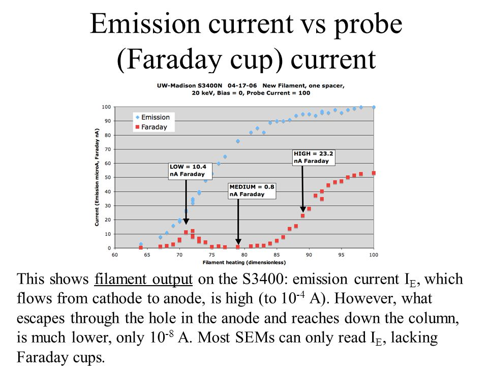 Emission current vs probe (Faraday cup) current This shows filament output on the S3400: emission current I E, which flows from cathode to anode, is high (to 10 -4 A).