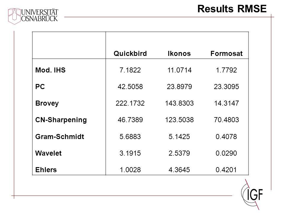 Results RMSE QuickbirdIkonosFormosat Mod.