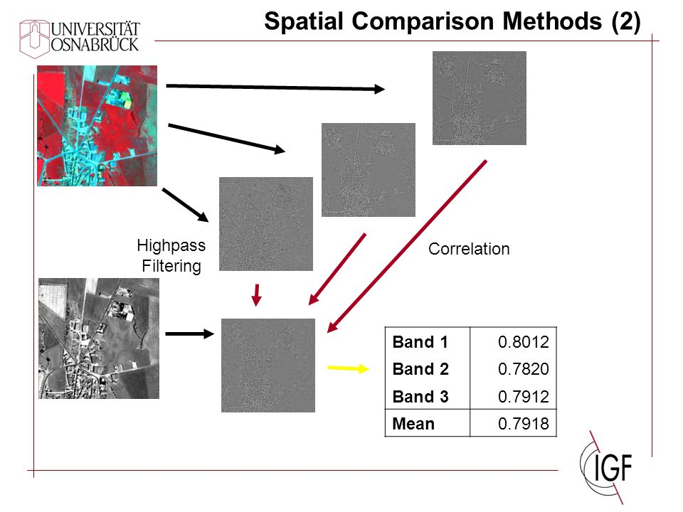 Spatial Comparison Methods (2) Highpass Filtering Correlation Band 10.8012 Band 20.7820 Band 30.7912 Mean0.7918