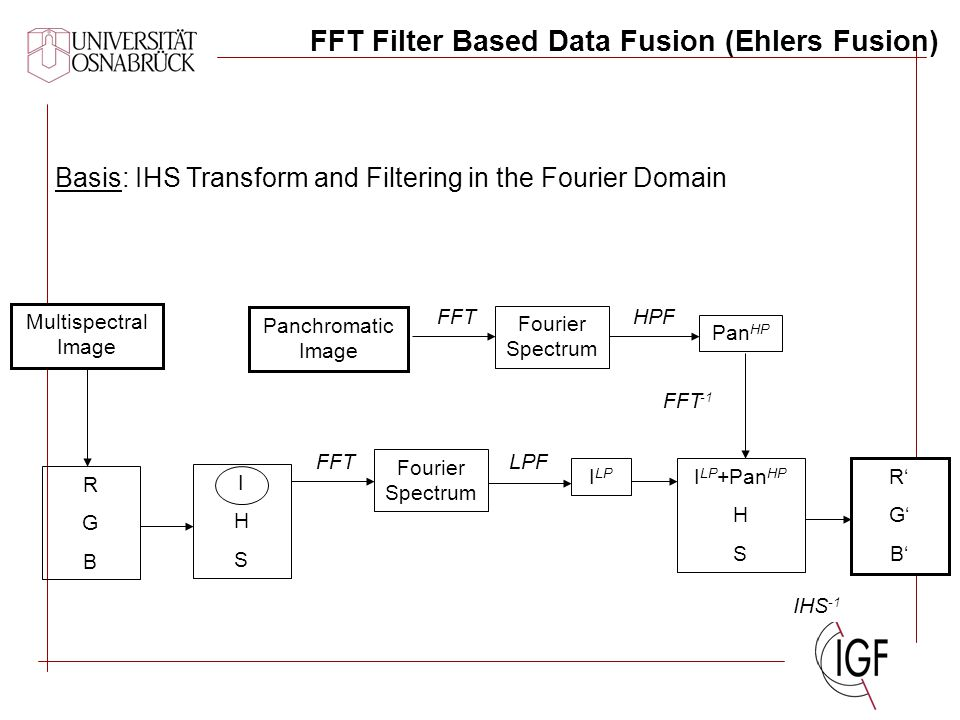 FFT Filter Based Data Fusion (Ehlers Fusion) Panchromatic Image Multispectral Image RGBRGB Basis: IHS Transform and Filtering in the Fourier Domain FF