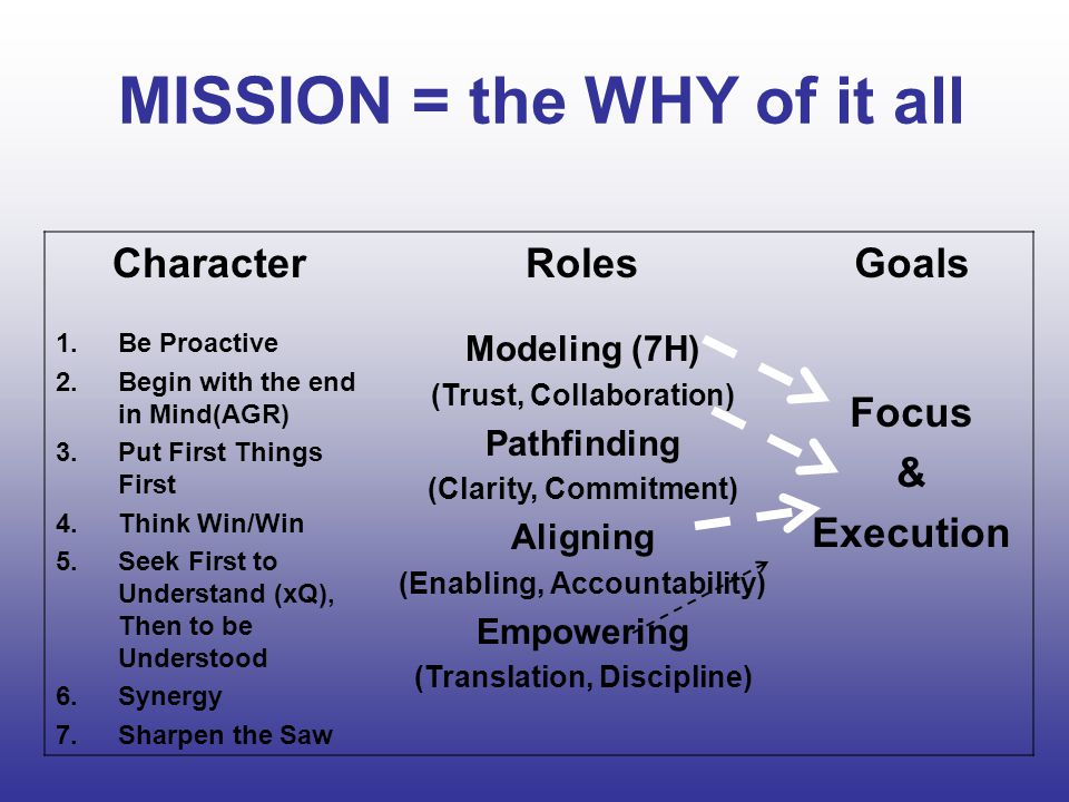 MISSION = the WHY of it all CharacterRolesGoals 1.Be Proactive 2.Begin with the end in Mind(AGR) 3.Put First Things First 4.Think Win/Win 5.Seek First to Understand (xQ), Then to be Understood 6.Synergy 7.Sharpen the Saw Modeling (7H) (Trust, Collaboration) Pathfinding (Clarity, Commitment) Aligning (Enabling, Accountability) Empowering (Translation, Discipline) Focus & Execution