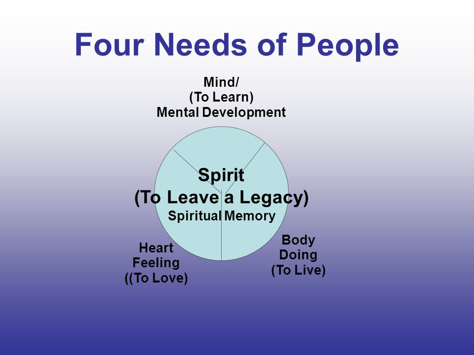 Four Needs of People Spirit (To Leave a Legacy) Spiritual Memory Mind/ (To Learn) Mental Development Body Doing (To Live) Heart Feeling ((To Love)