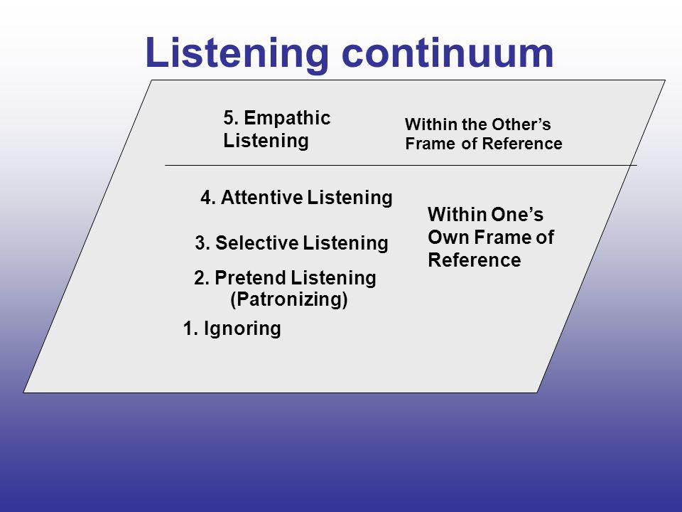 Listening continuum 4.Attentive Listening 3. Selective Listening 2.